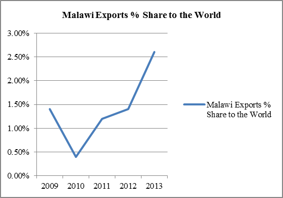 Malawi Export Share   Groundnuts