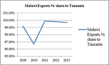 Malawi Export Share to Tanzania   Groundnuts
