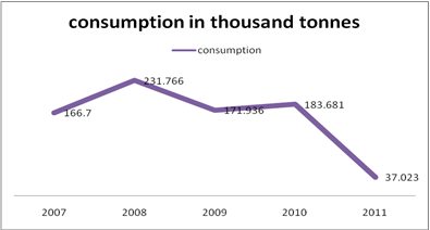 Domestic Consumption