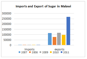Imports and Exports of Sugar in Malawi