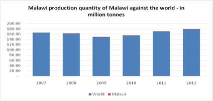 Malawi Against World Production