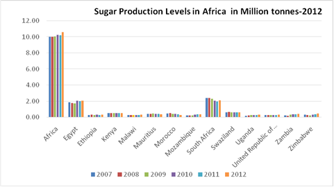 Sugar Production Levels in Africa