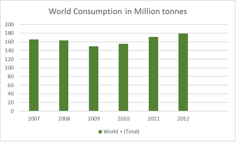 World Consumption
